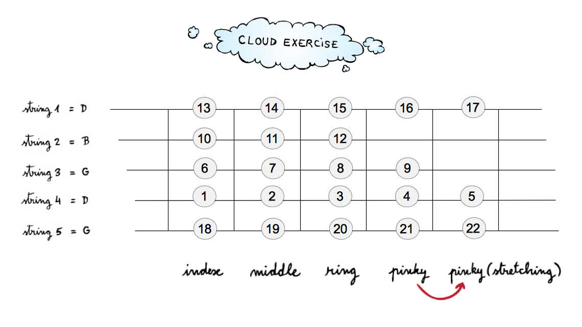 IFR Cloud exercise for banjo with open G tuning
