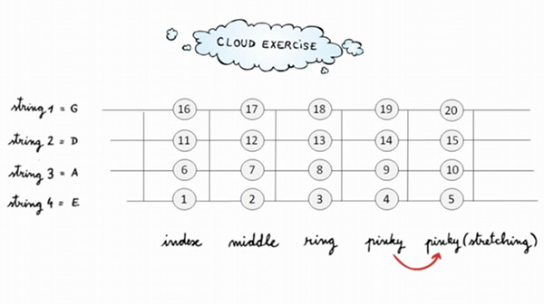 free video lesson - Cloud exercise for bass
