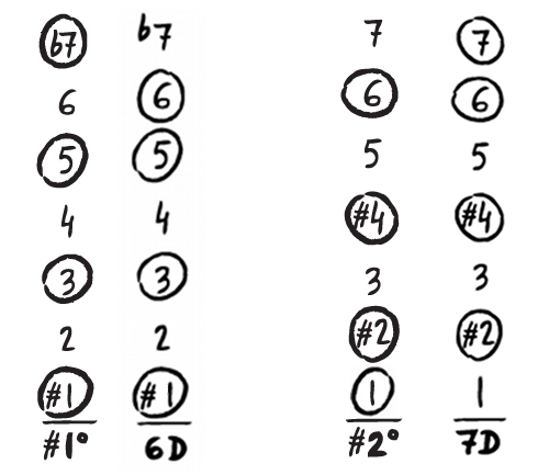 comparison of diminished chords to corresponding secondary dominants