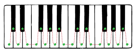 chromatic scale on the piano