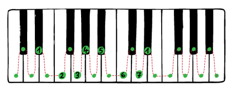 drawing of Eb major scale on the piano keyboard
