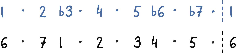 6th harmonic environment analysis