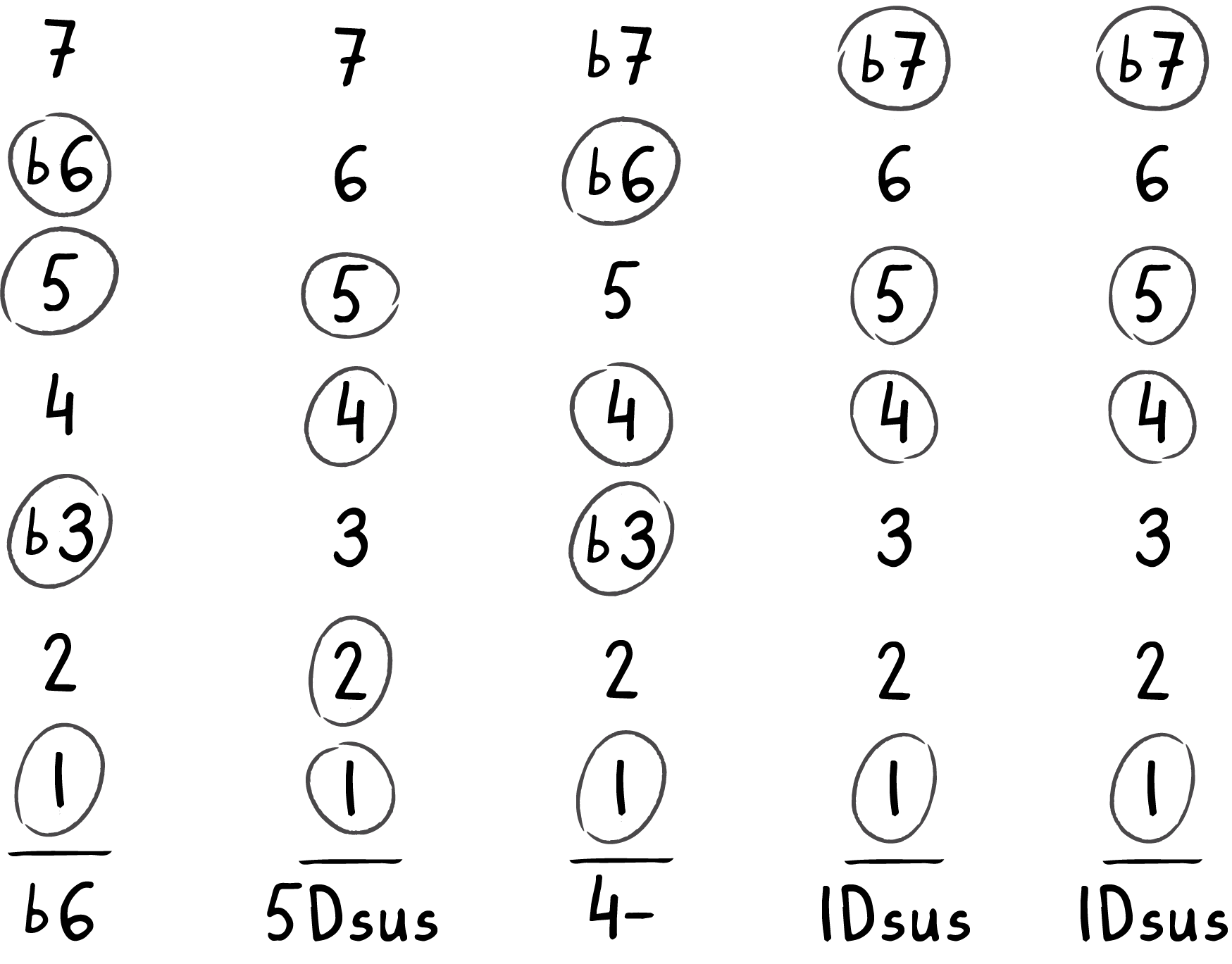 chord changes to sixth line of Infant Eyes