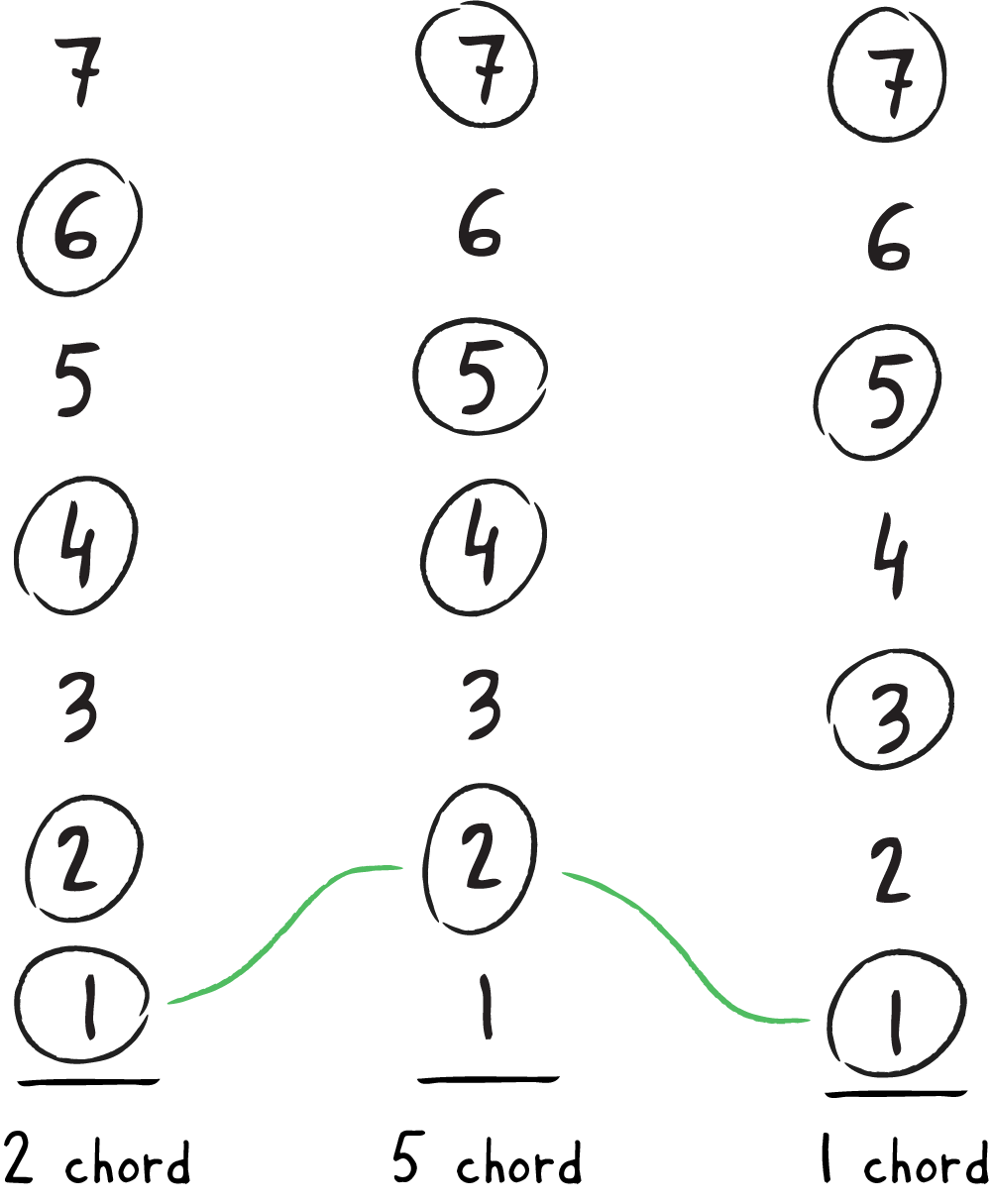 Sing the Numbers 3: Melody Paths